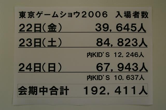 CESA측에서 공식적으로 게시한 동경게임쇼 2006년9월22일~24일까지의 총입장객수 : 십구만명??? 대단한 인원수입니다.